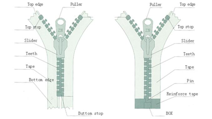 zipper terminology