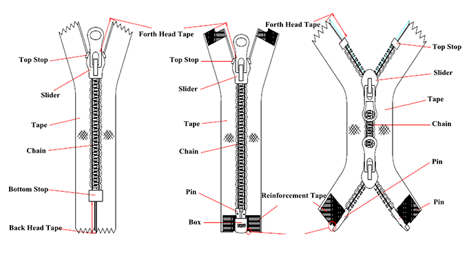 What are the different types of top and bottom stops for zippers zipper structure ccuart Gallery