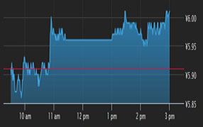 Business Performance of SBS Zipper at Reuters