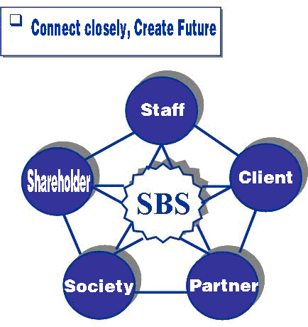 Core Values of SBS Zipper