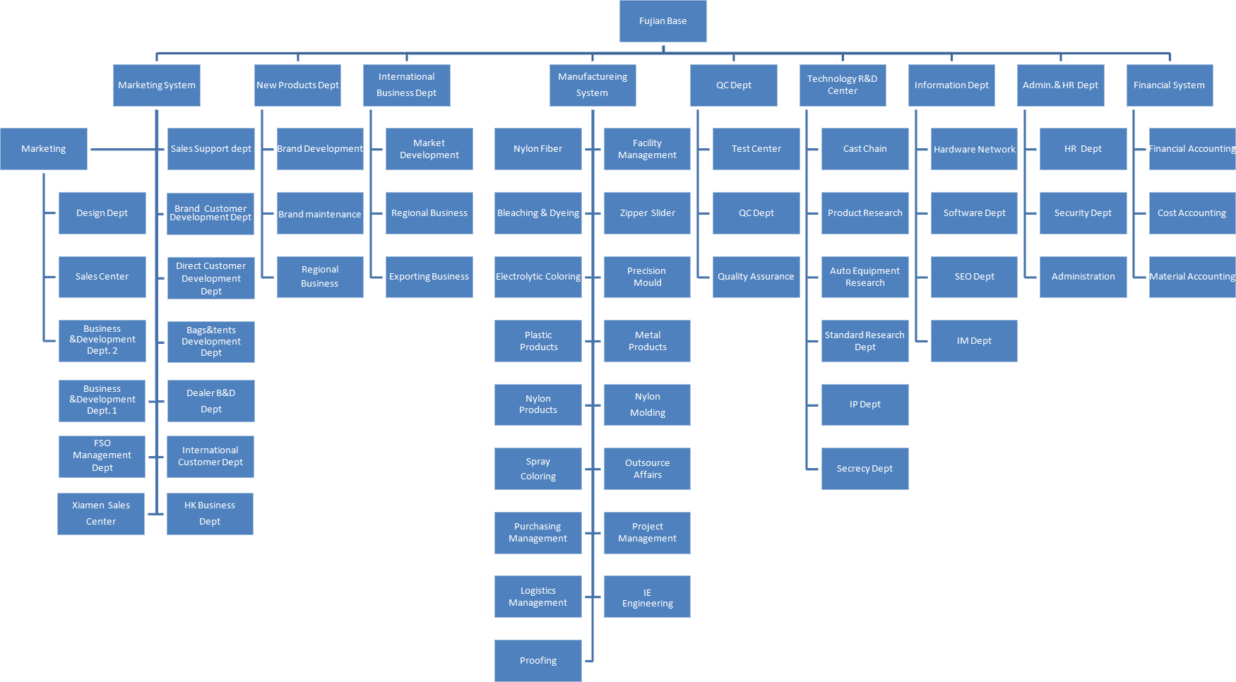 Headquarter Organization of SBS Zipper