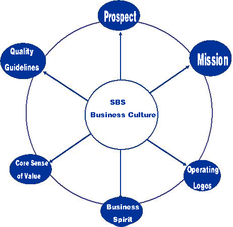 Components of SBS Corporate Culture